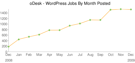 oDesk Wordpres trend