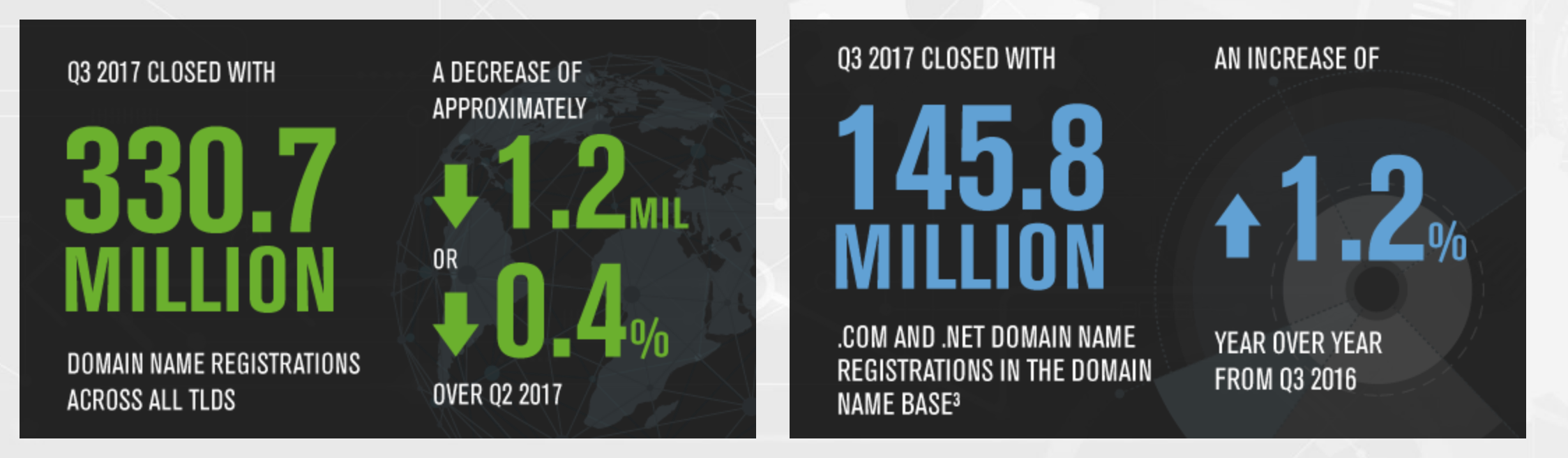 Total .com .net domain registrations